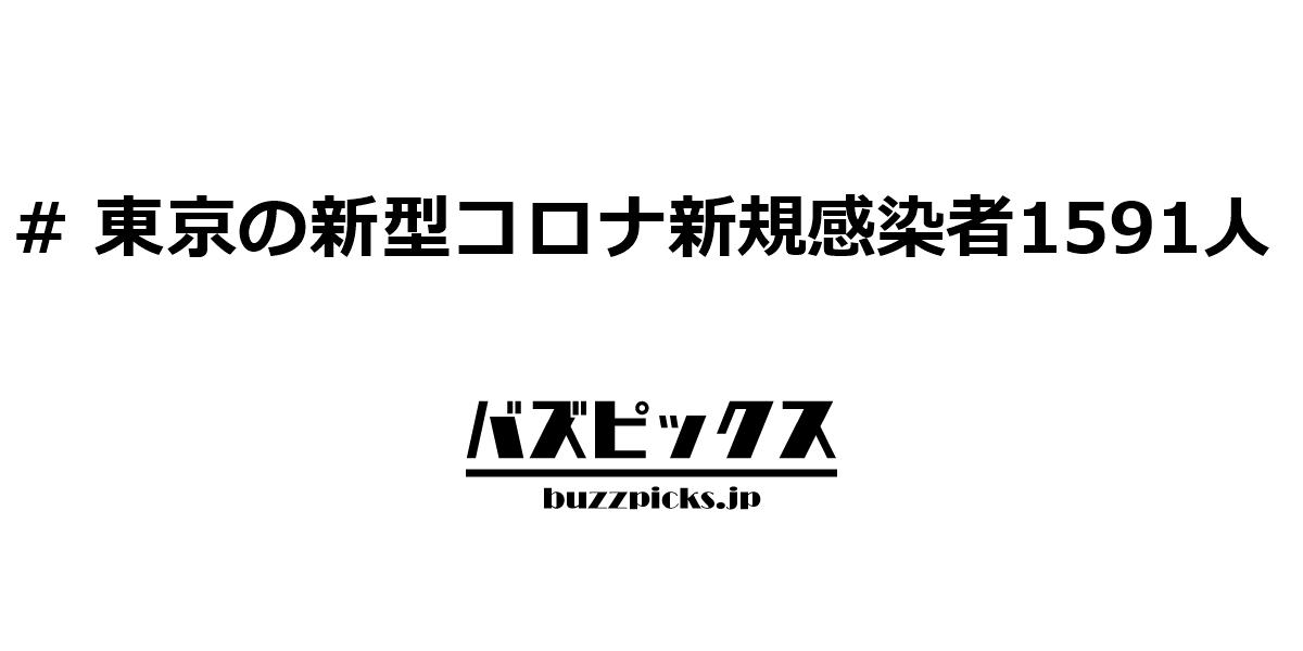 東京の新型コロナ新規感染者1591人